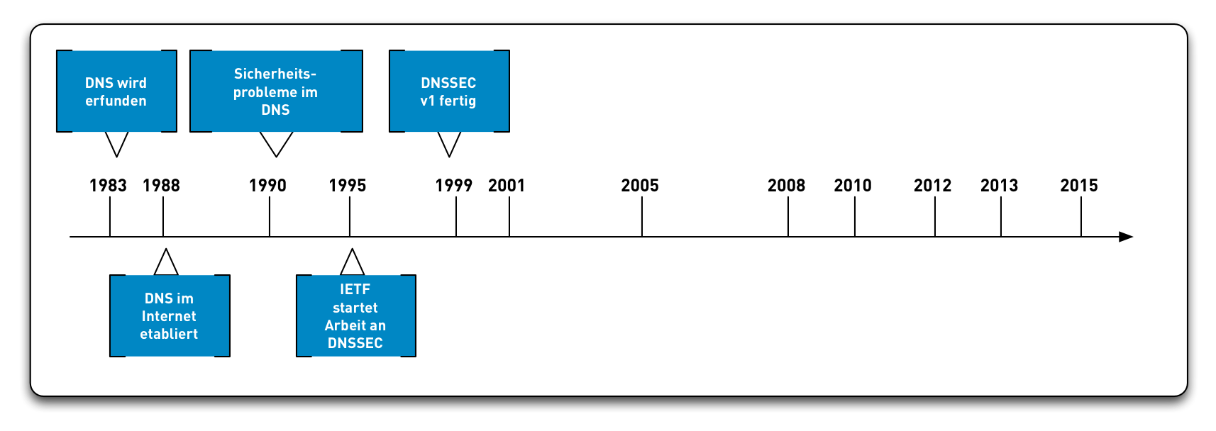 DNSSEC-History06.png