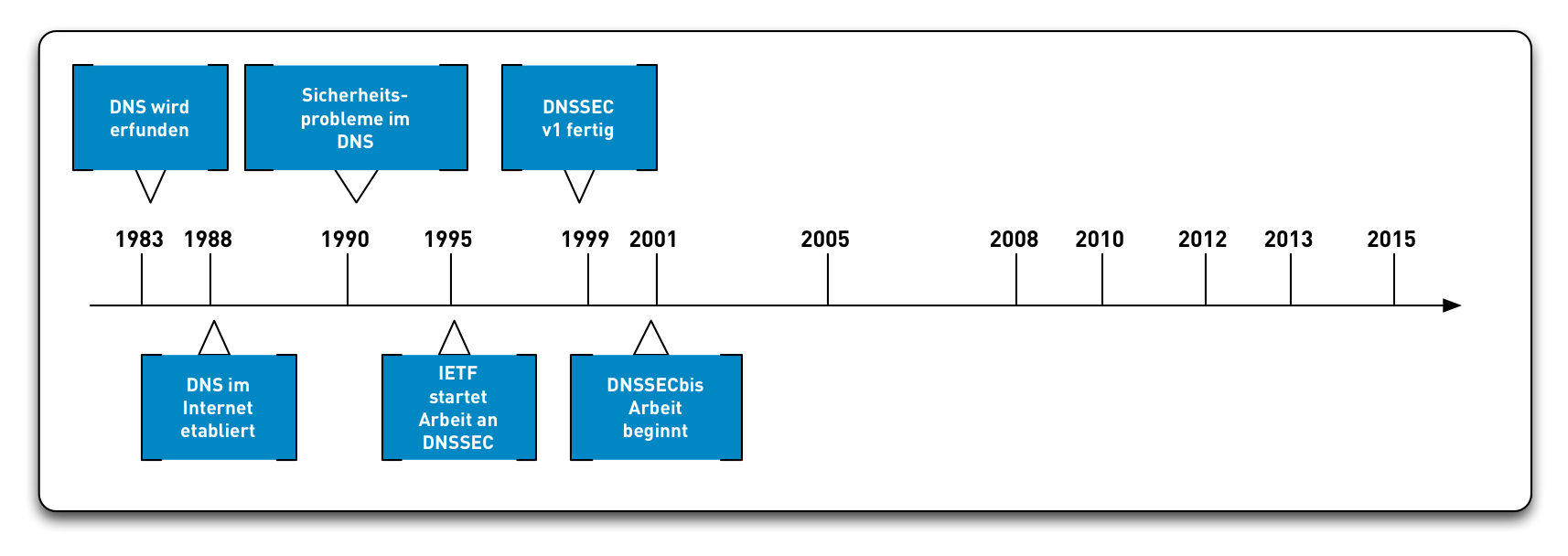 DNSSEC-History07.png