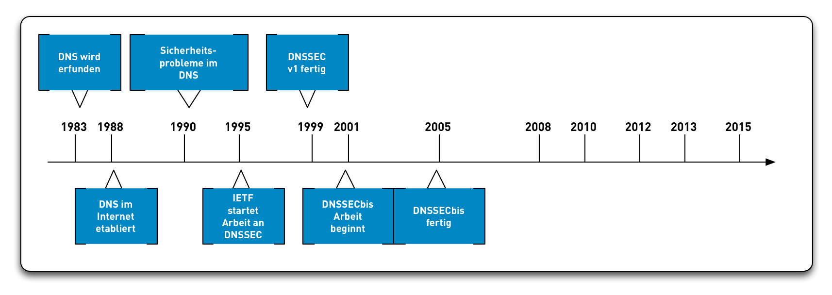 DNSSEC-History08.png