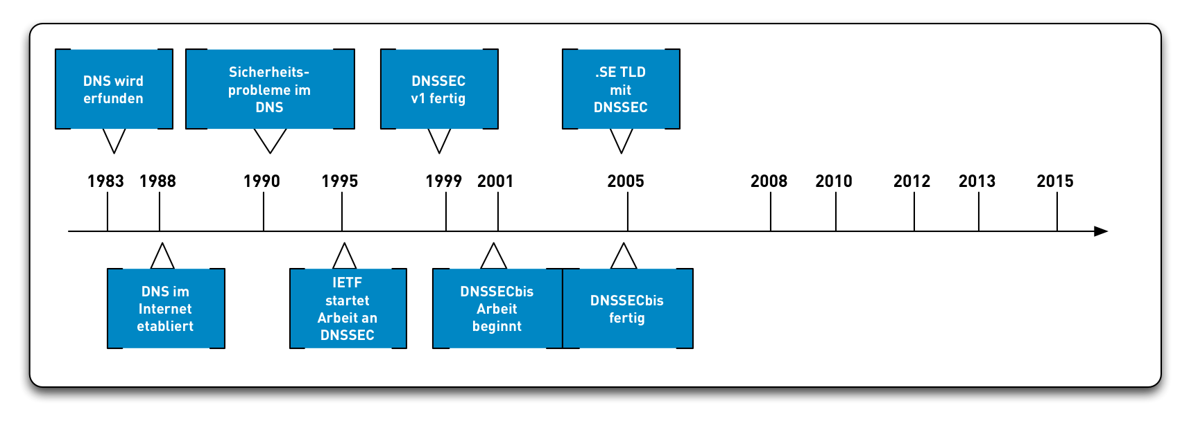 DNSSEC-History09.png