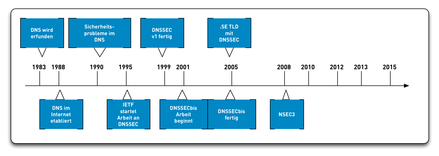 DNSSEC-History10.png