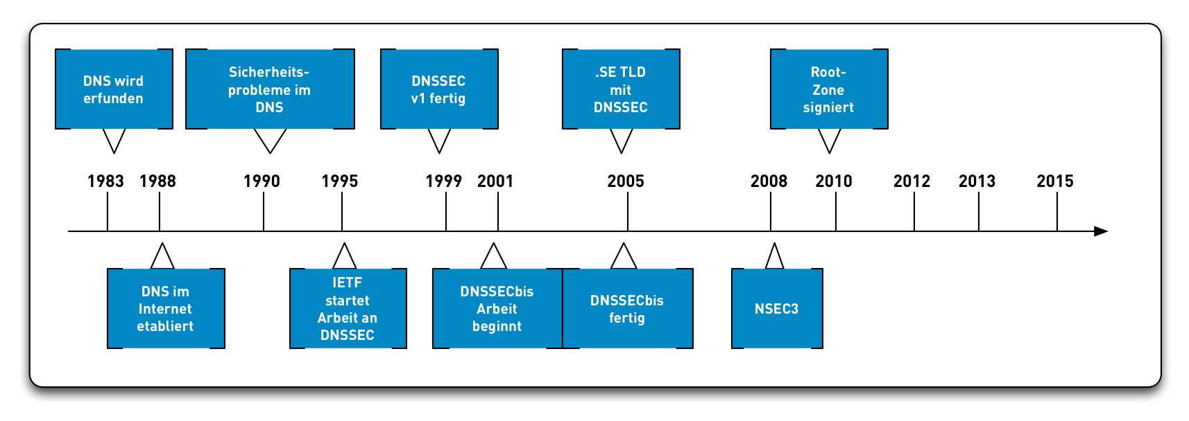 DNSSEC-History11.png