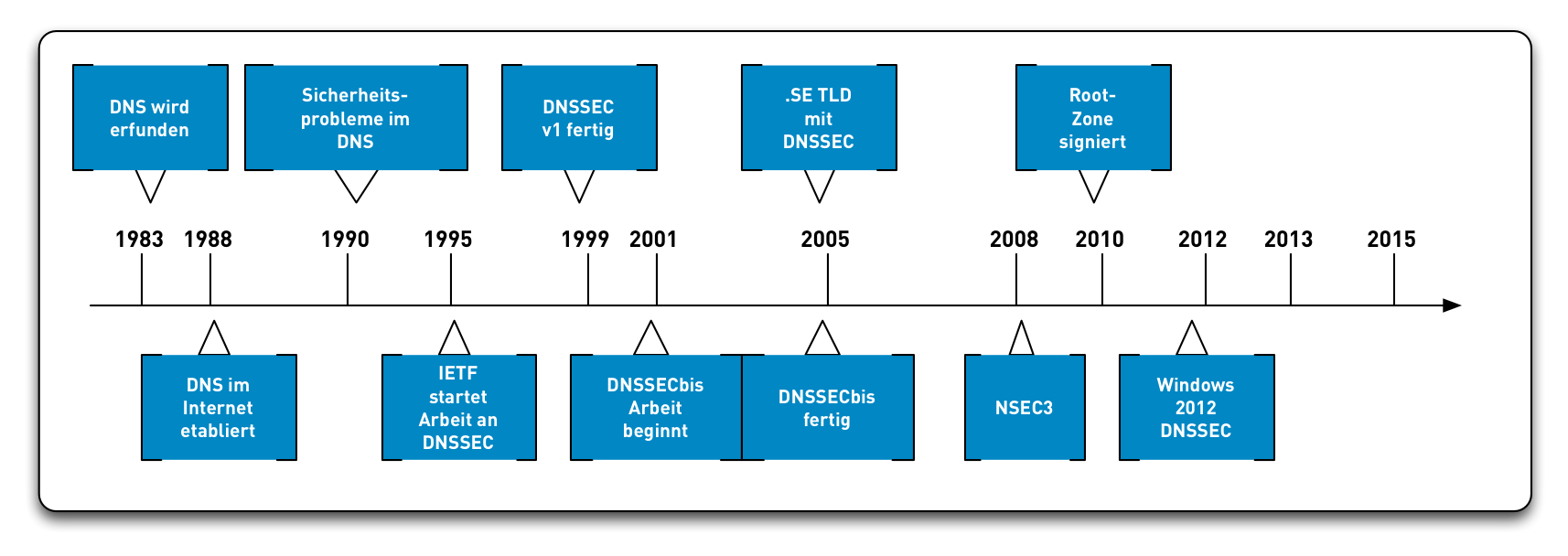 DNSSEC-History12.png