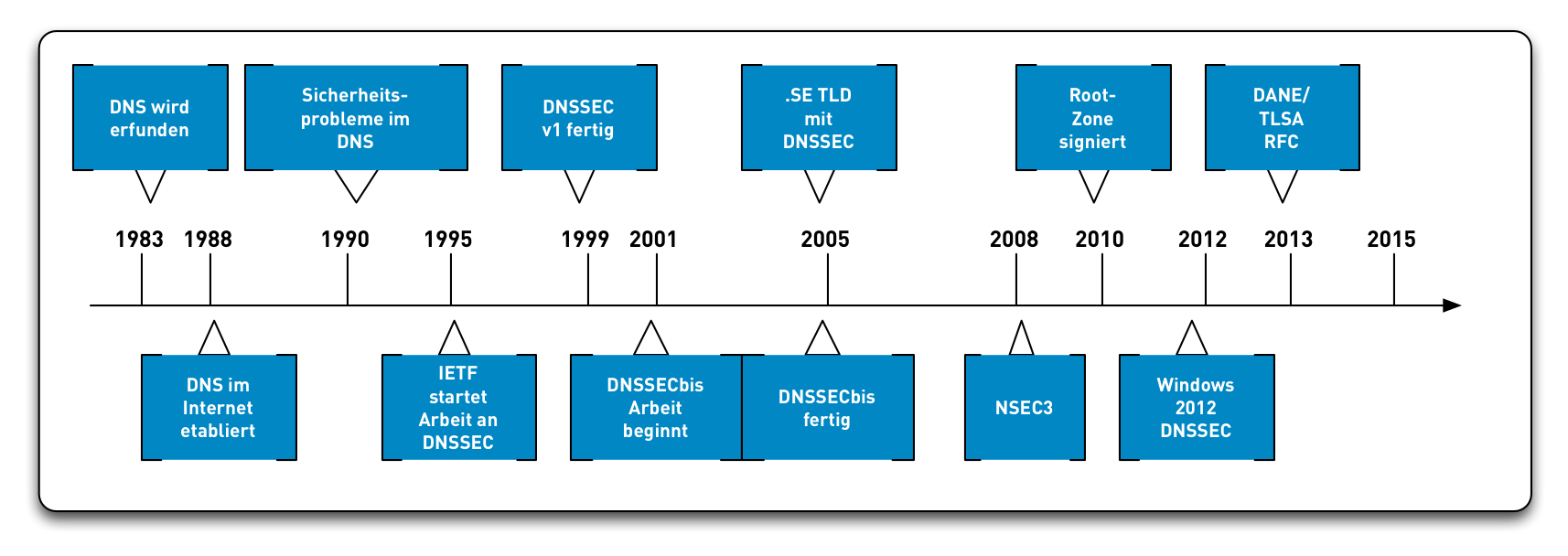 DNSSEC-History13.png
