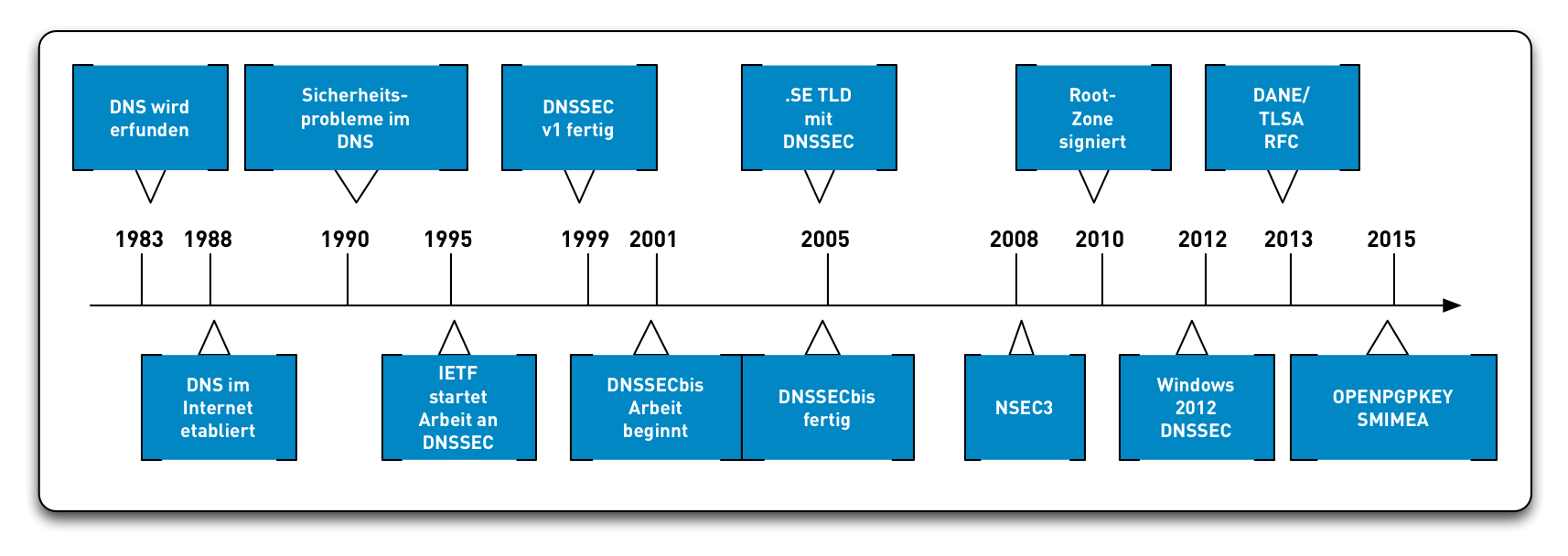 DNSSEC-History14.png