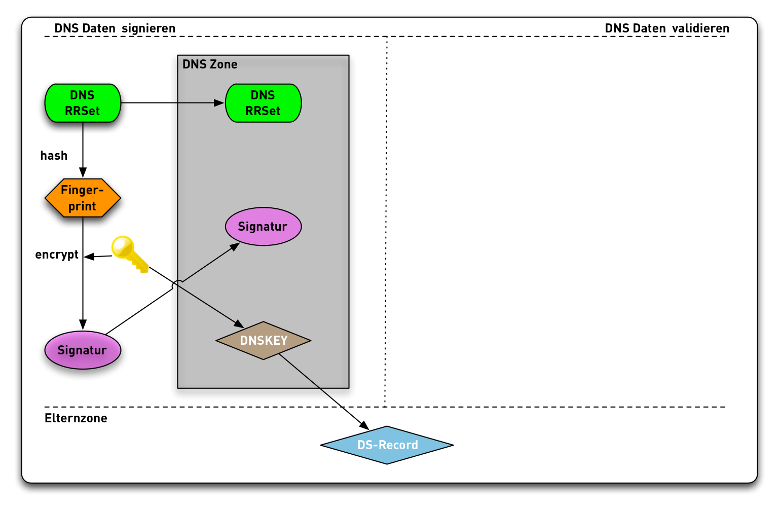 DNSSEC-Validation14.png