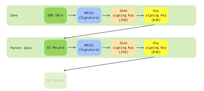 DNSSEC-chain-of-trust.png