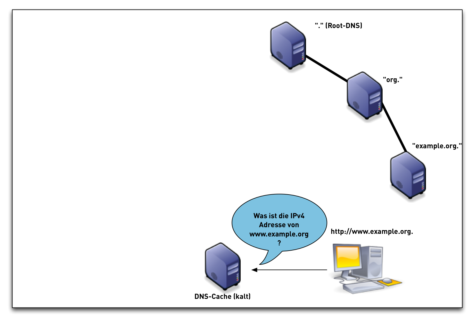 DNSSEC-val-simple02.png