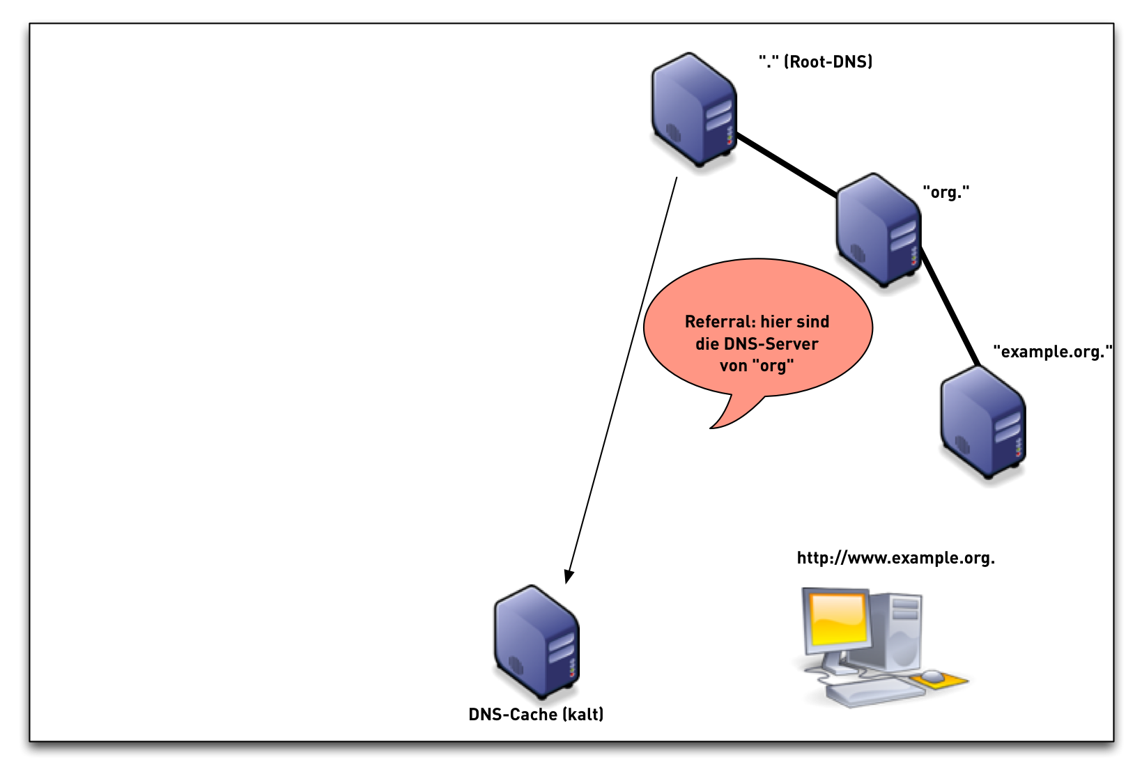 DNSSEC-val-simple04.png