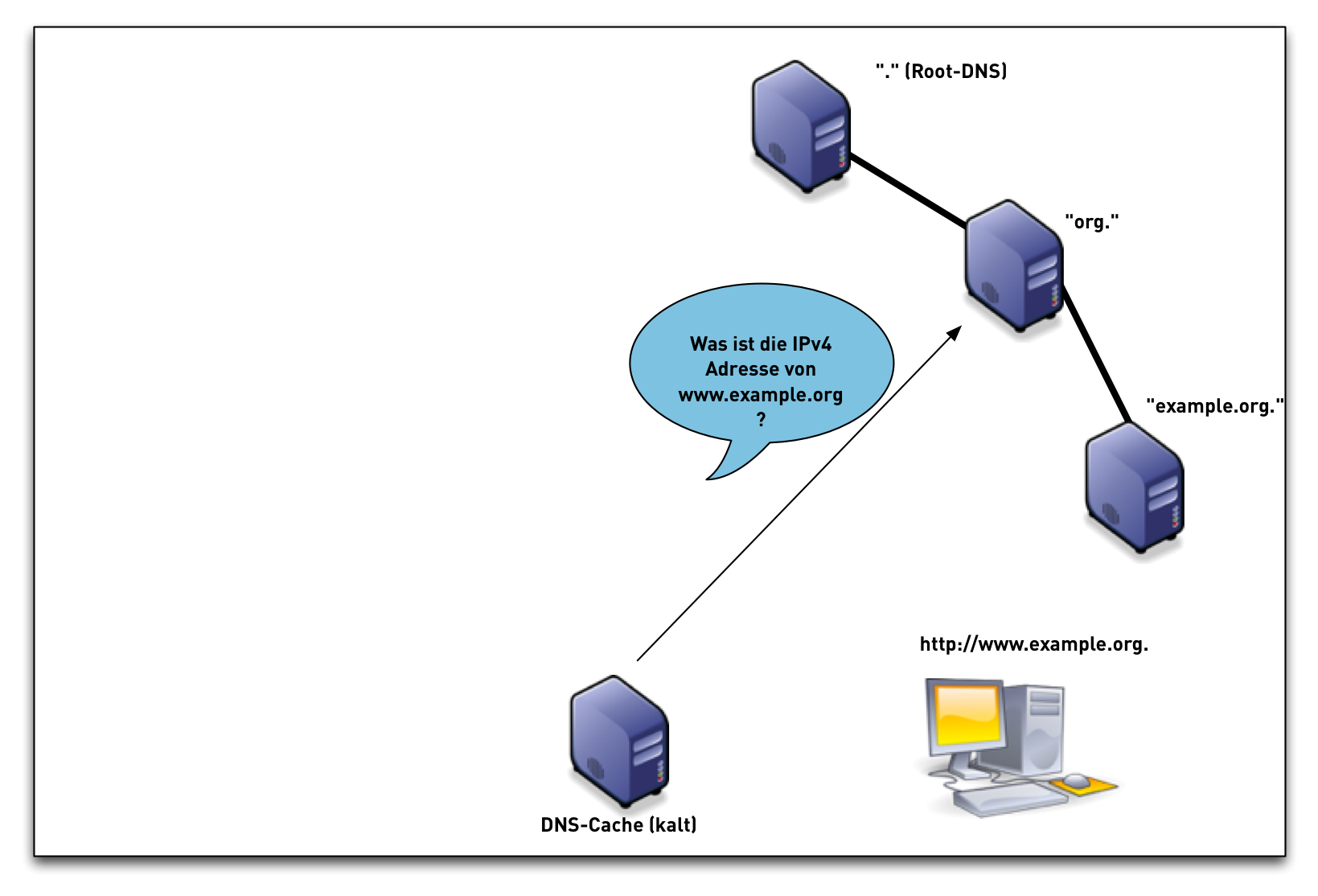 DNSSEC-val-simple05.png