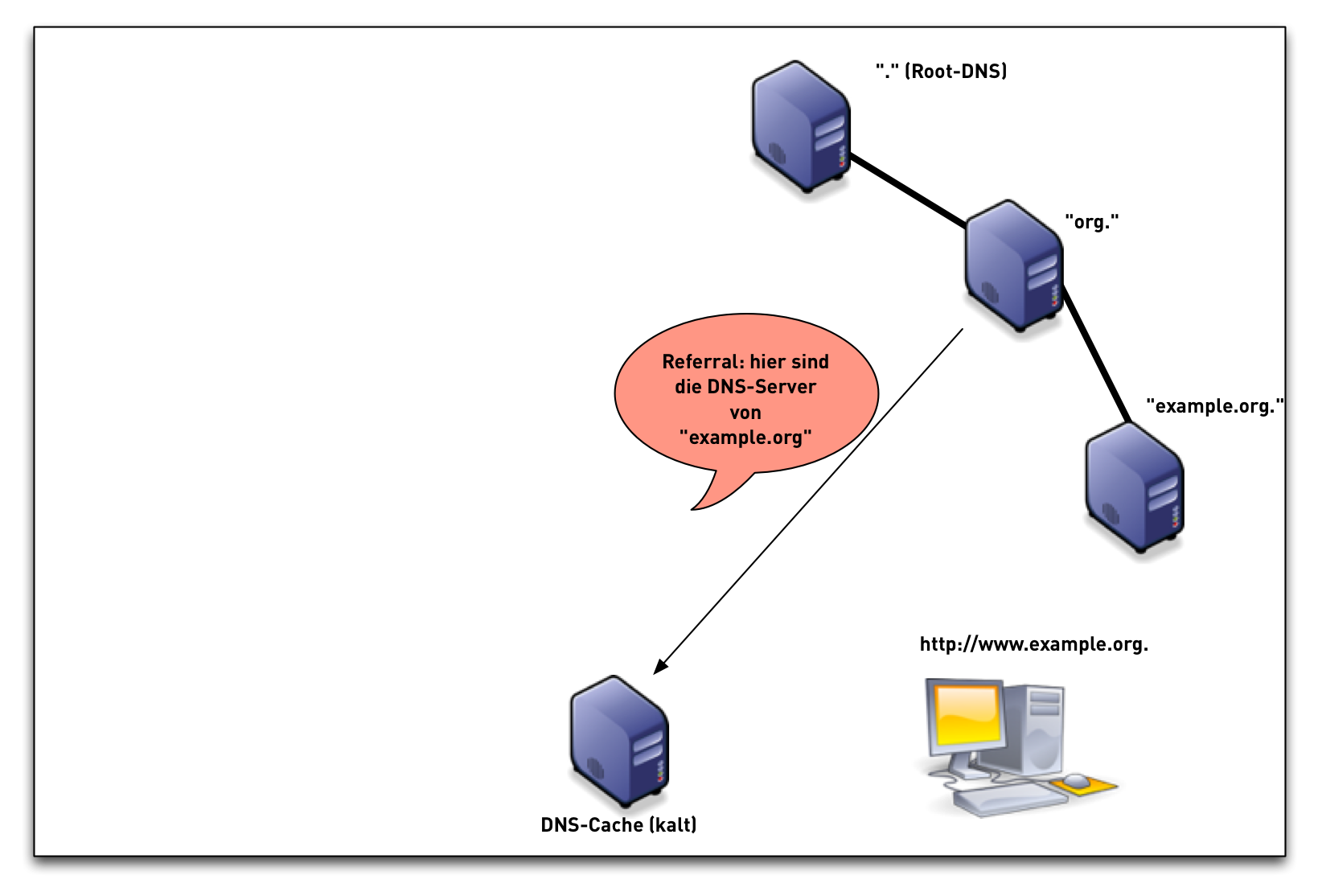 DNSSEC-val-simple06.png