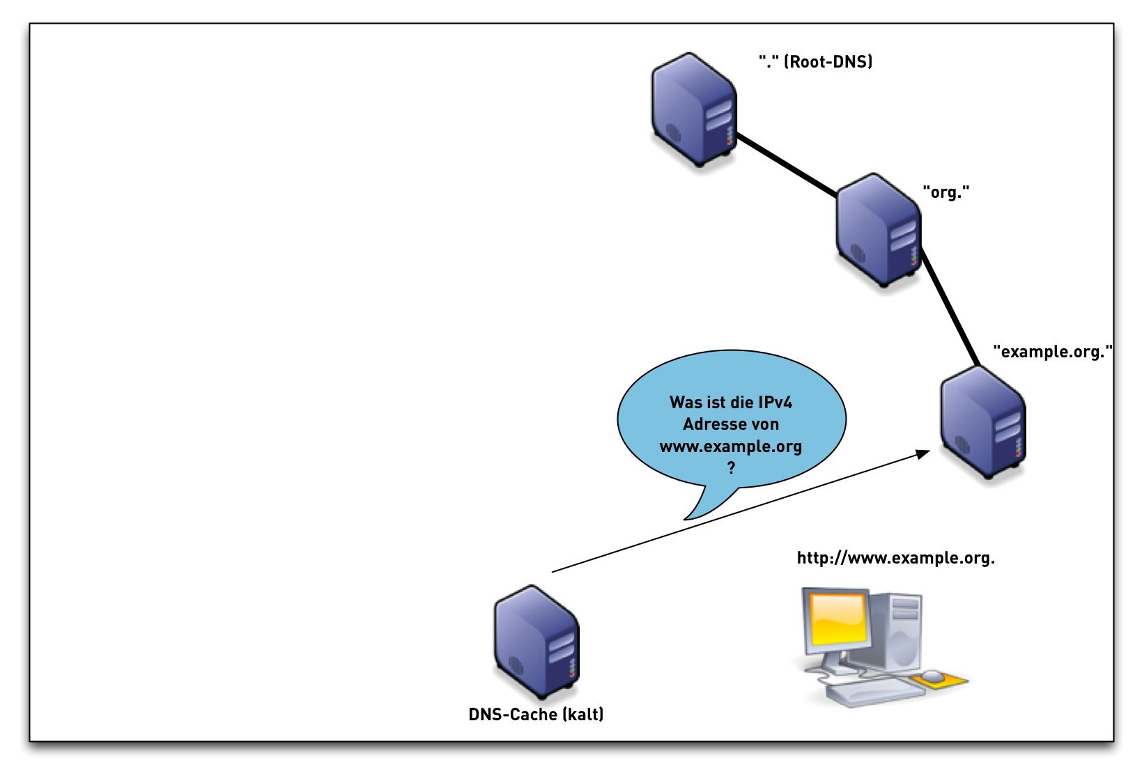 DNSSEC-val-simple07.png
