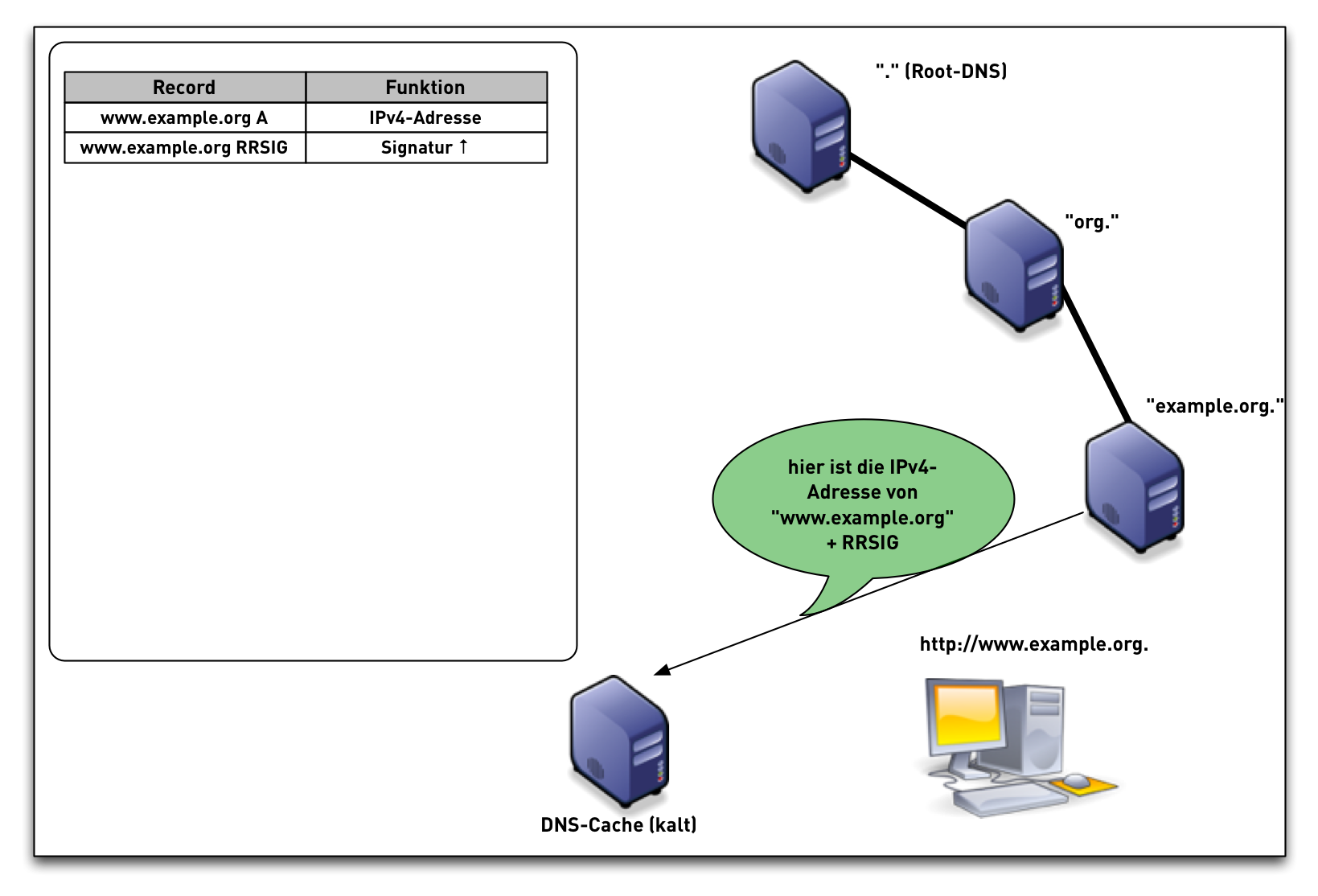DNSSEC-val-simple08.png