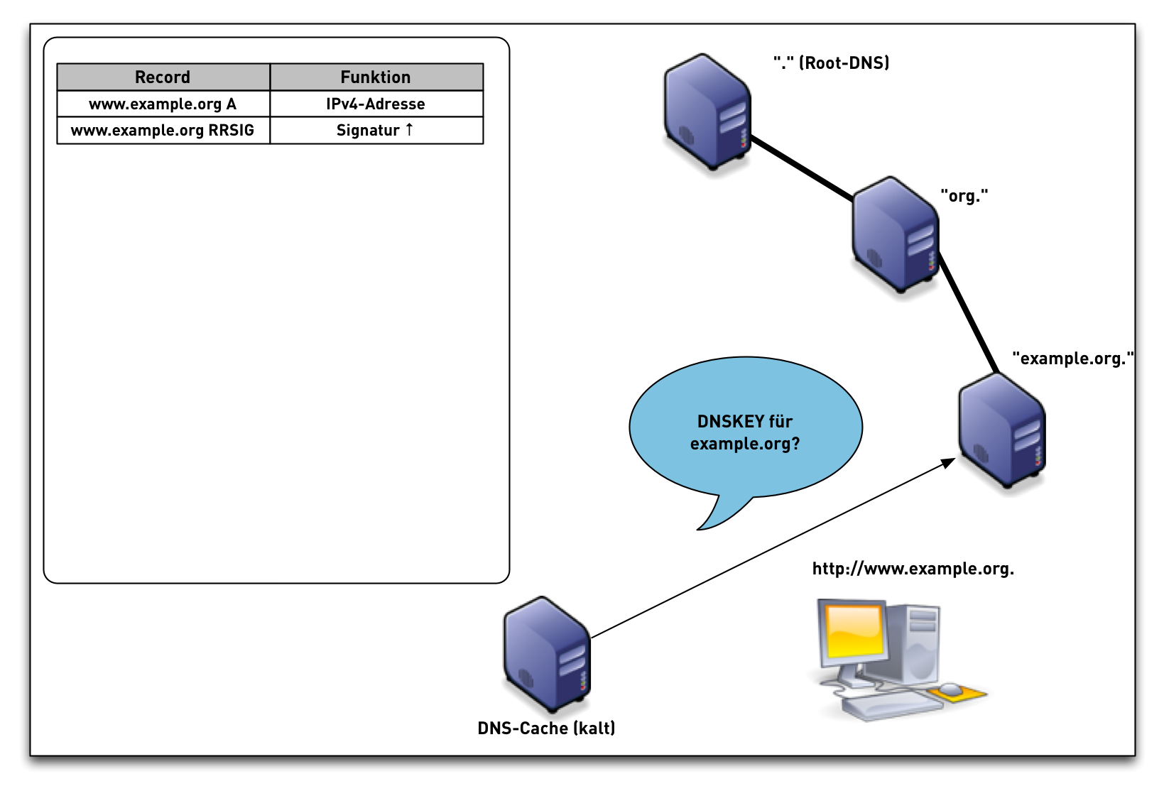 DNSSEC-val-simple09.png