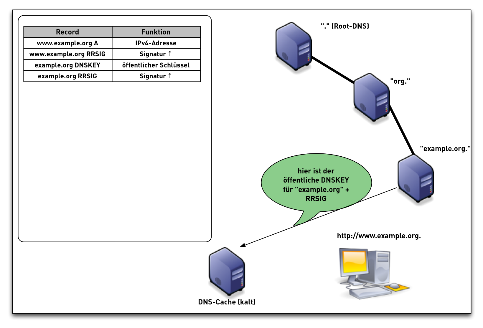 DNSSEC-val-simple10.png