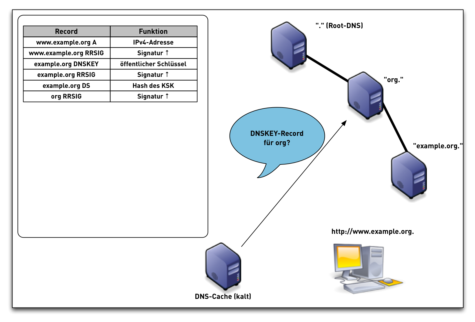 DNSSEC-val-simple13.png