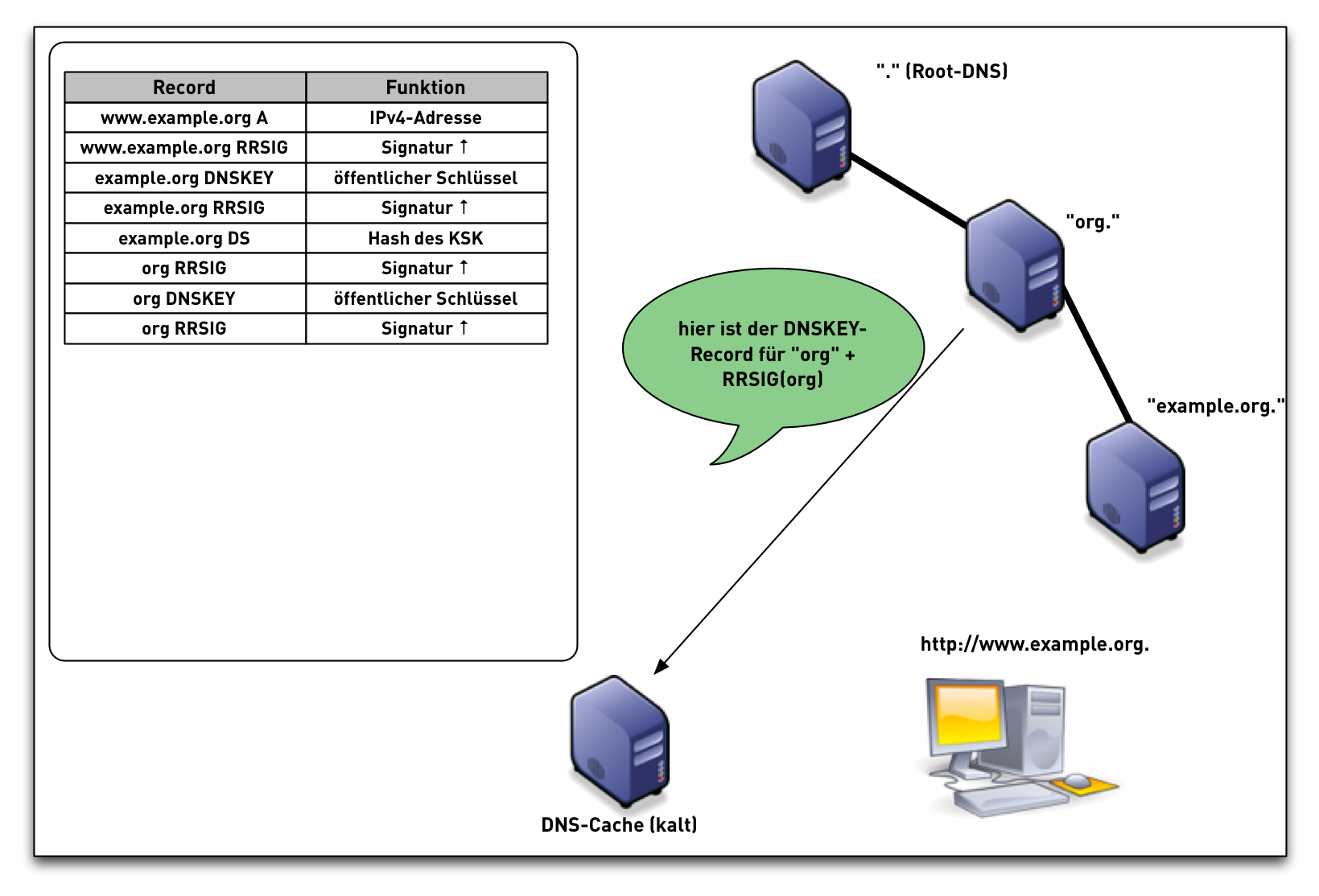 DNSSEC-val-simple14.png