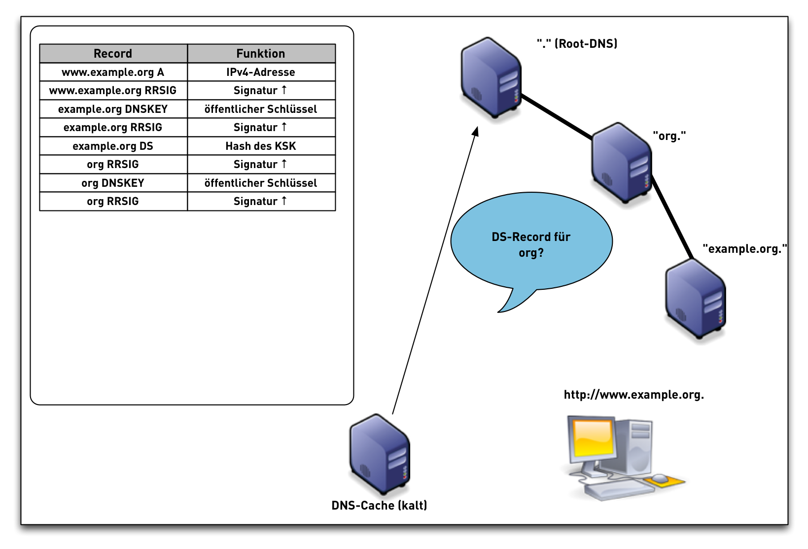 DNSSEC-val-simple15.png