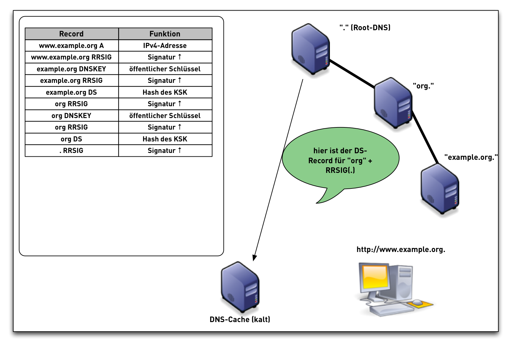 DNSSEC-val-simple16.png