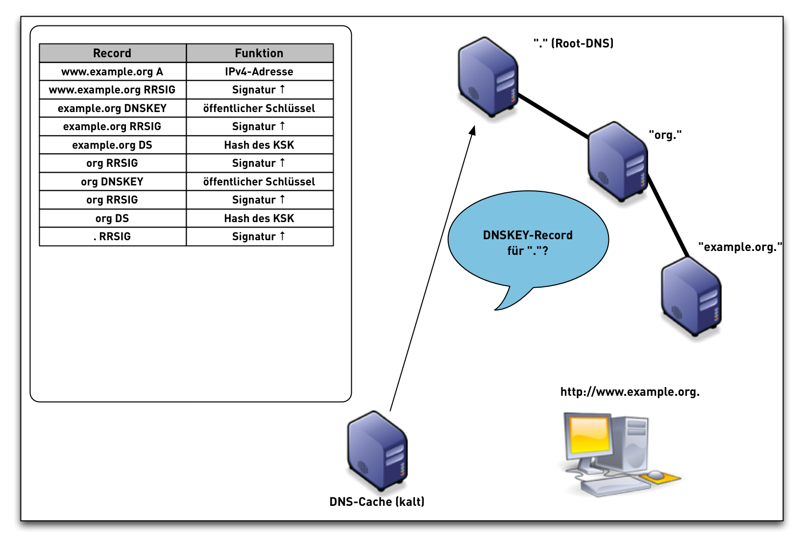 DNSSEC-val-simple17.png