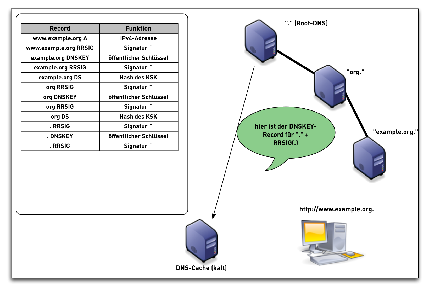 DNSSEC-val-simple18.png