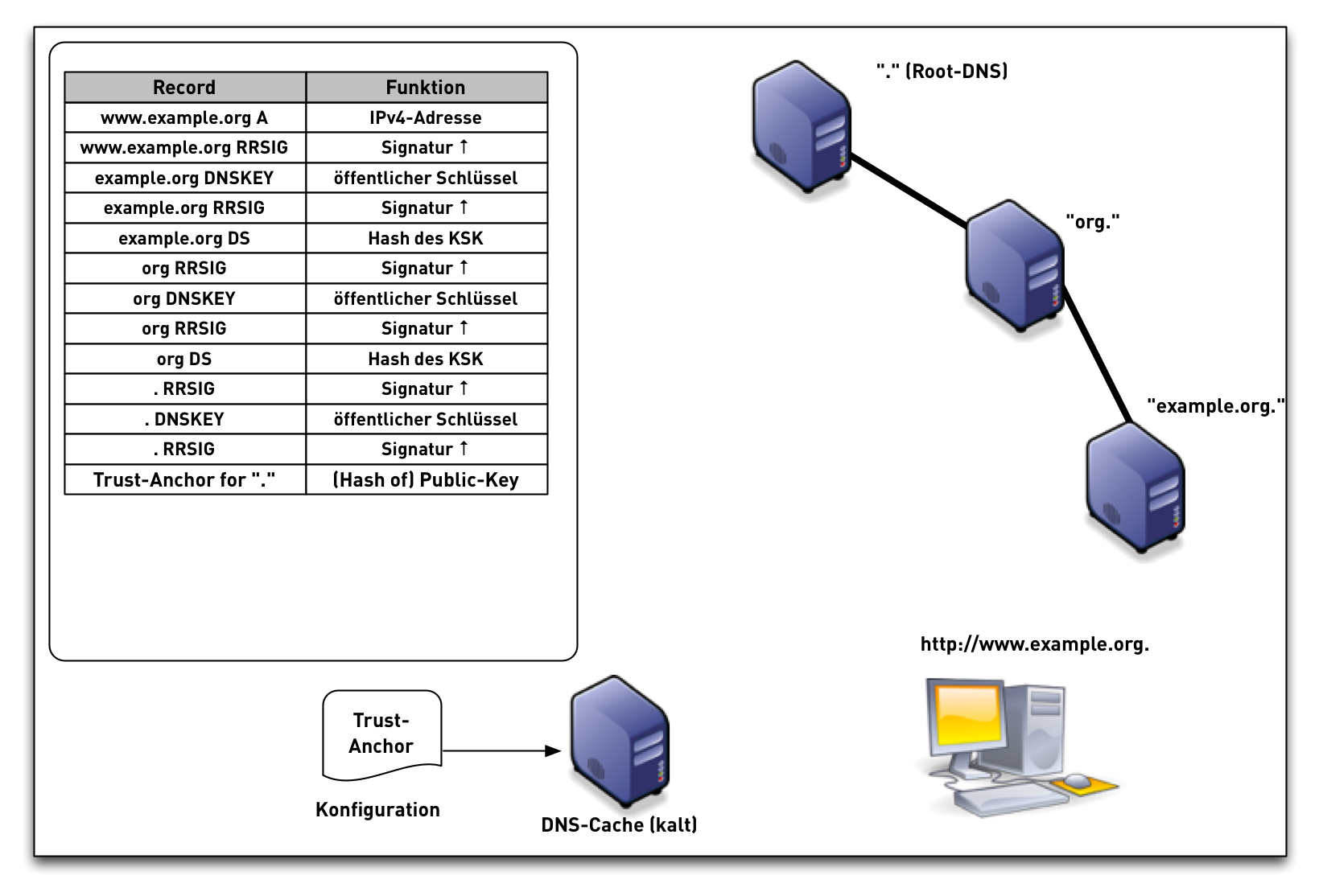 DNSSEC-val-simple19.png