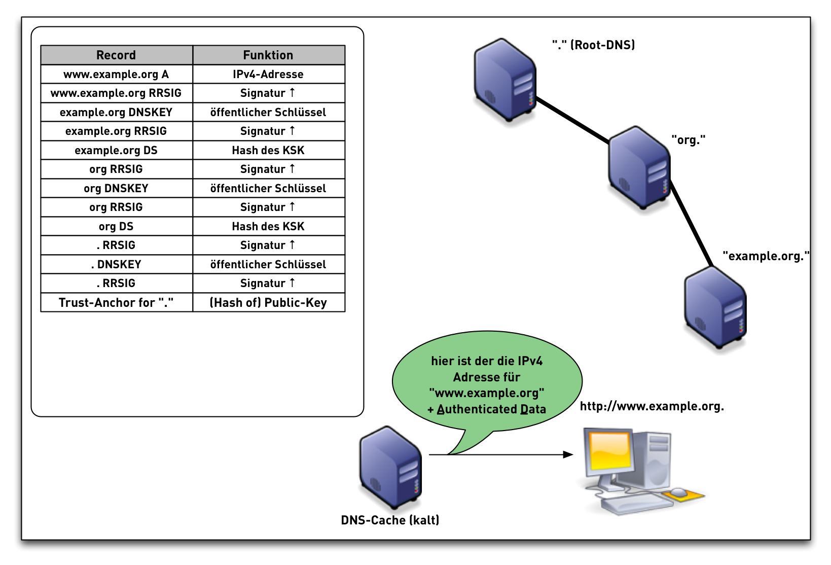 DNSSEC-val-simple21.png